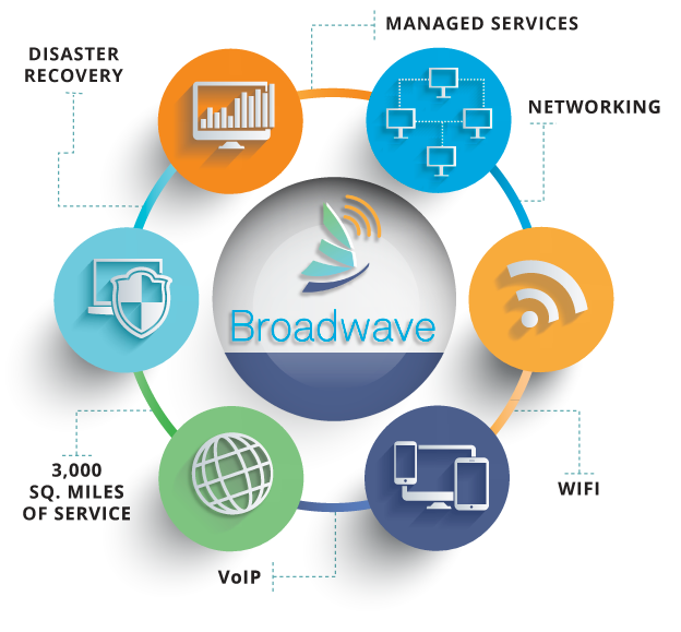 Key West Internet Solutions Provider — Broadwave